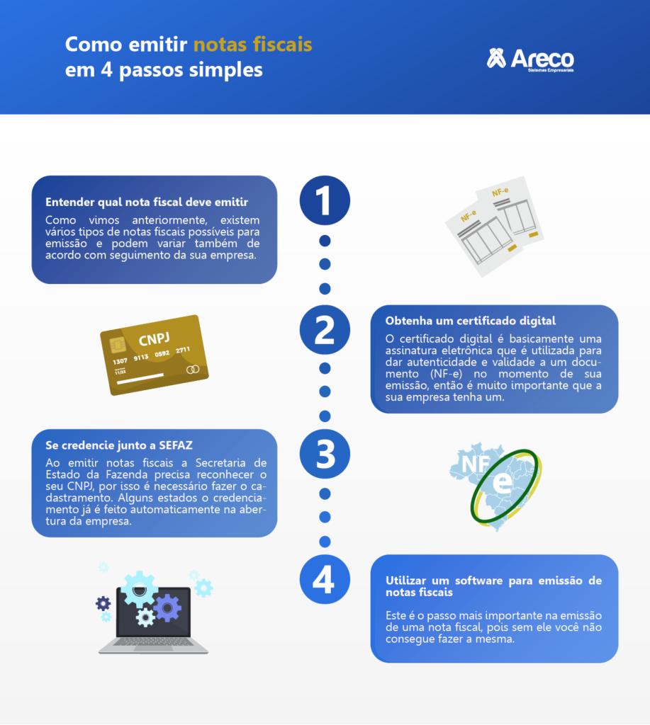 Blog  Como emitir notas fiscais em 4 passos simples